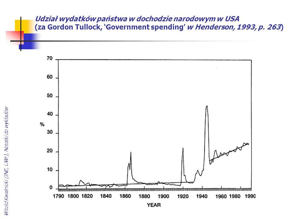 Udział wydatków państwa w dochodzie narodowym w USA (za Gordon Tullock, 'Government spending' w Henderson, 1993, p. 263)