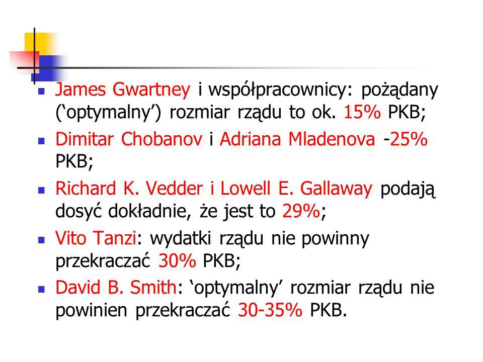 James Gwartney i współpracownicy: pożądany ('optymalny') rozmiar rządu to ok. 15% PKB;