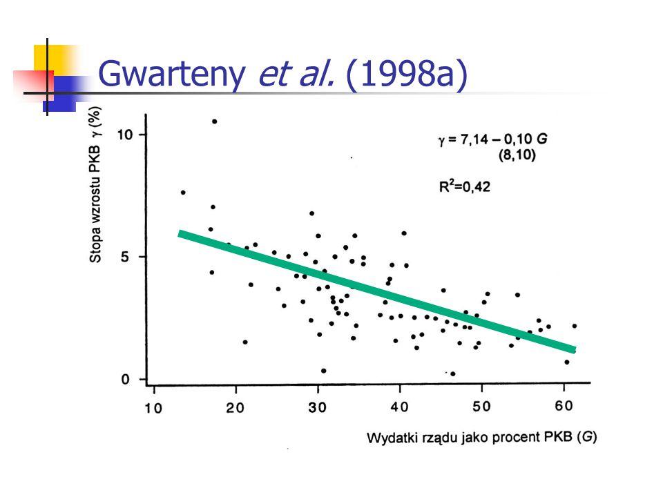 Gwarteny et al. (1998a)