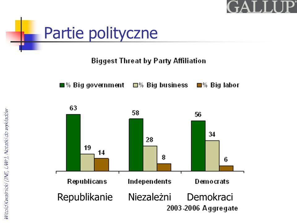 Partie polityczne Republikanie Niezależni Demokraci