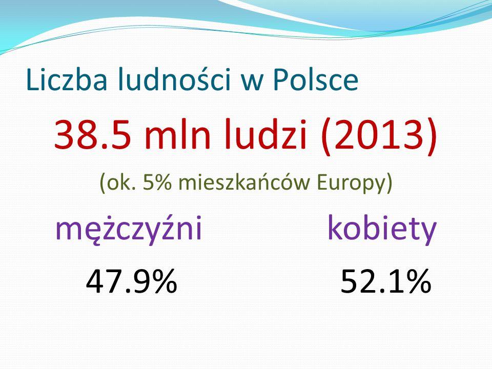 Liczba ludności w Polsce