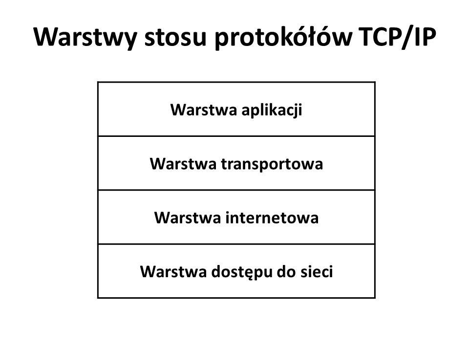 Warstwy stosu protokółów TCP/IP