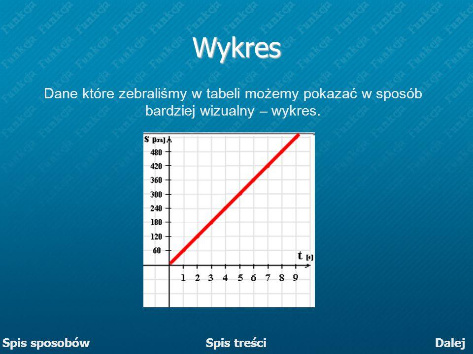 Wykres Dane które zebraliśmy w tabeli możemy pokazać w sposób bardziej wizualny – wykres. Spis sposobów.