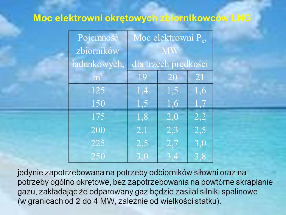 Pojemność zbiorników ładunkowych, m3