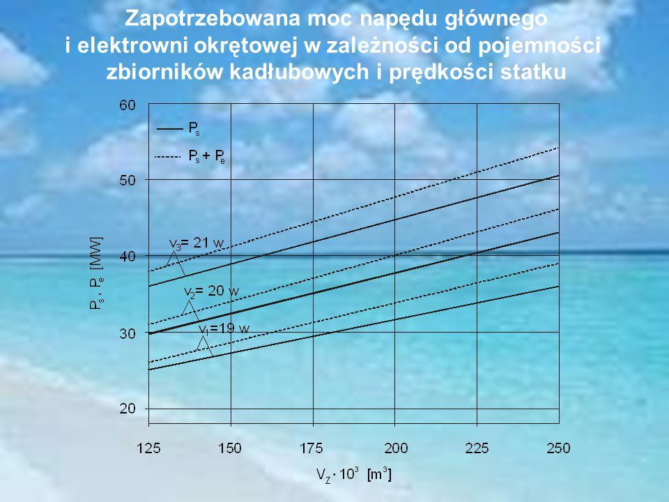 Zapotrzebowana moc napędu głównego i elektrowni okrętowej w zależności od pojemności zbiorników kadłubowych i prędkości statku
