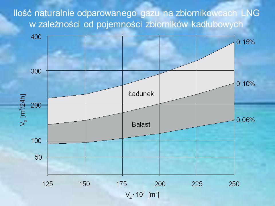 Ilość naturalnie odparowanego gazu na zbiornikowcach LNG w zależności od pojemności zbiorników kadłubowych
