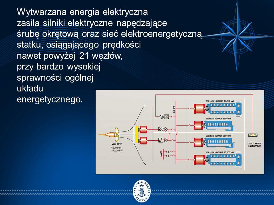 Wytwarzana energia elektryczna