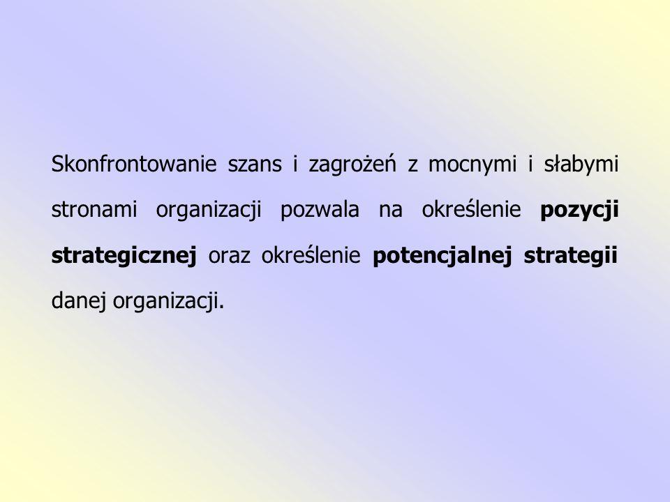 Skonfrontowanie szans i zagrożeń z mocnymi i słabymi stronami organizacji pozwala na określenie pozycji strategicznej oraz określenie potencjalnej strategii danej organizacji.