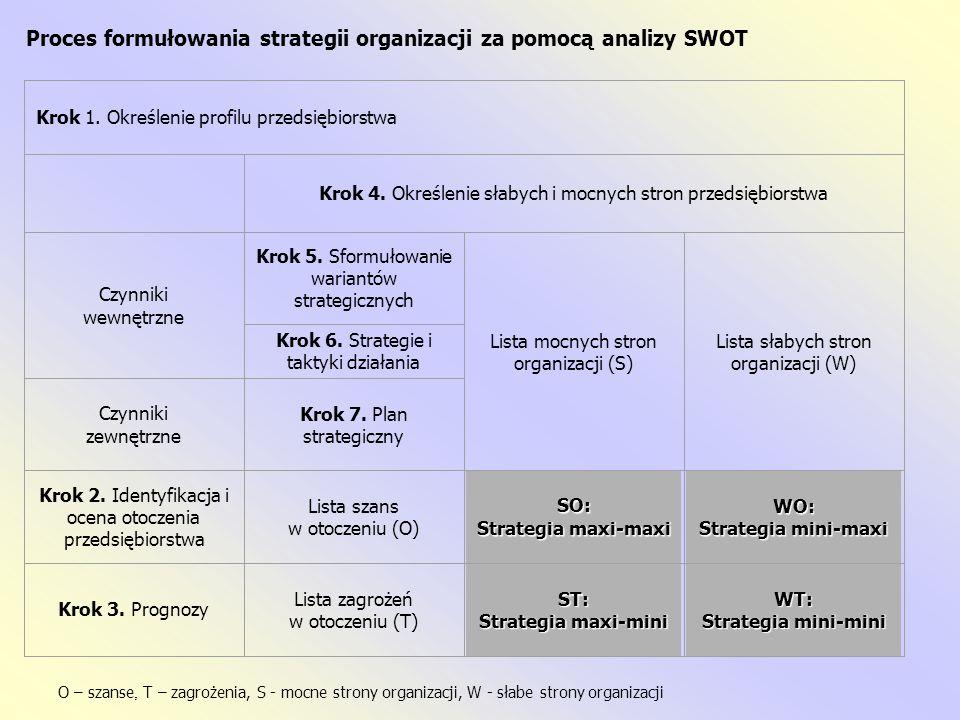 Proces formułowania strategii organizacji za pomocą analizy SWOT