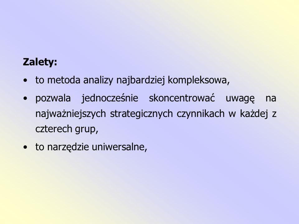 Zalety: to metoda analizy najbardziej kompleksowa,