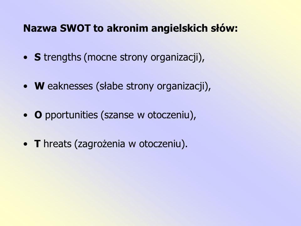 Nazwa SWOT to akronim angielskich słów: