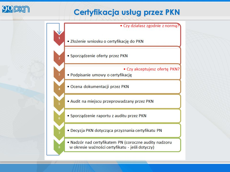 Certyfikacja usług przez PKN