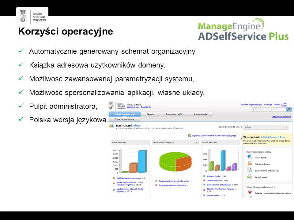 Korzyści operacyjne Automatycznie generowany schemat organizacyjny