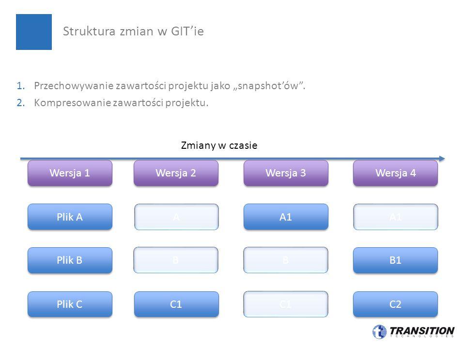 Struktura zmian w GIT'ie