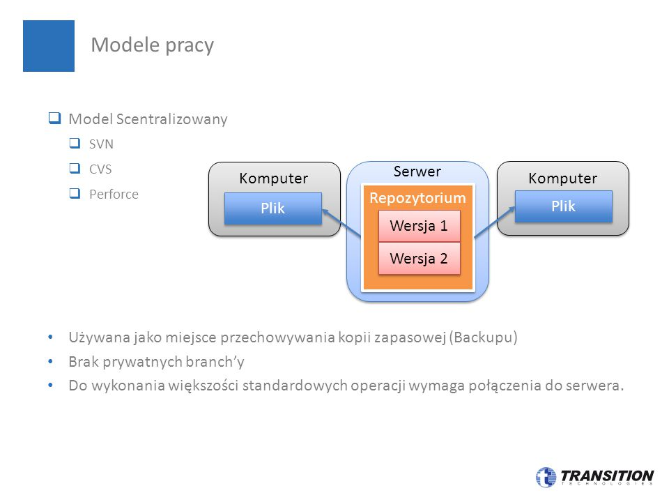 Modele pracy Model Scentralizowany Serwer Komputer Repozytorium Plik