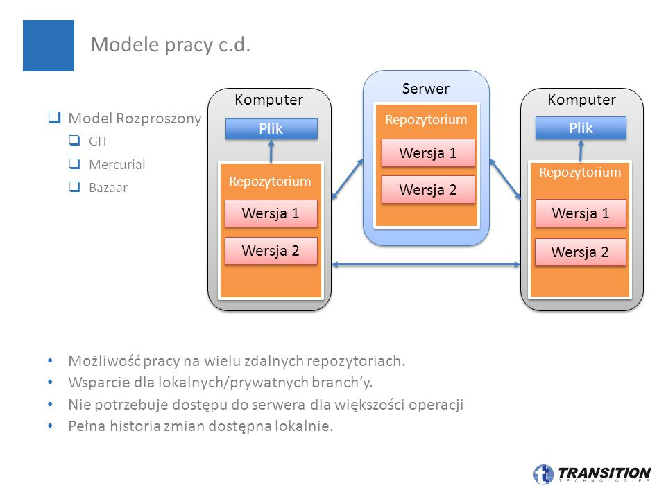 Modele pracy c.d. Serwer Komputer Model Rozproszony Plik Wersja 1
