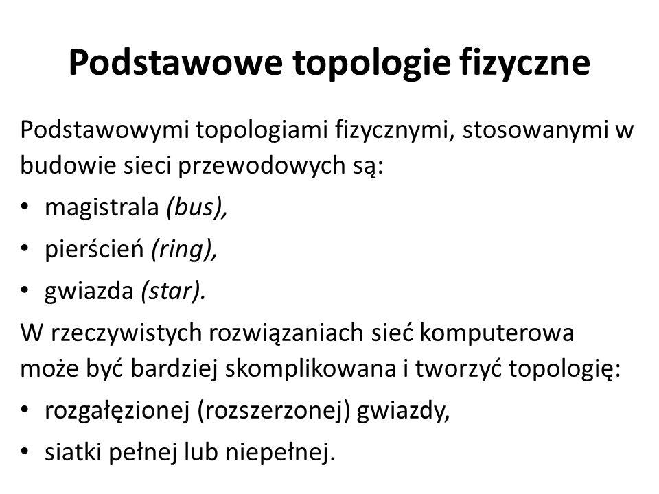 Podstawowe topologie fizyczne