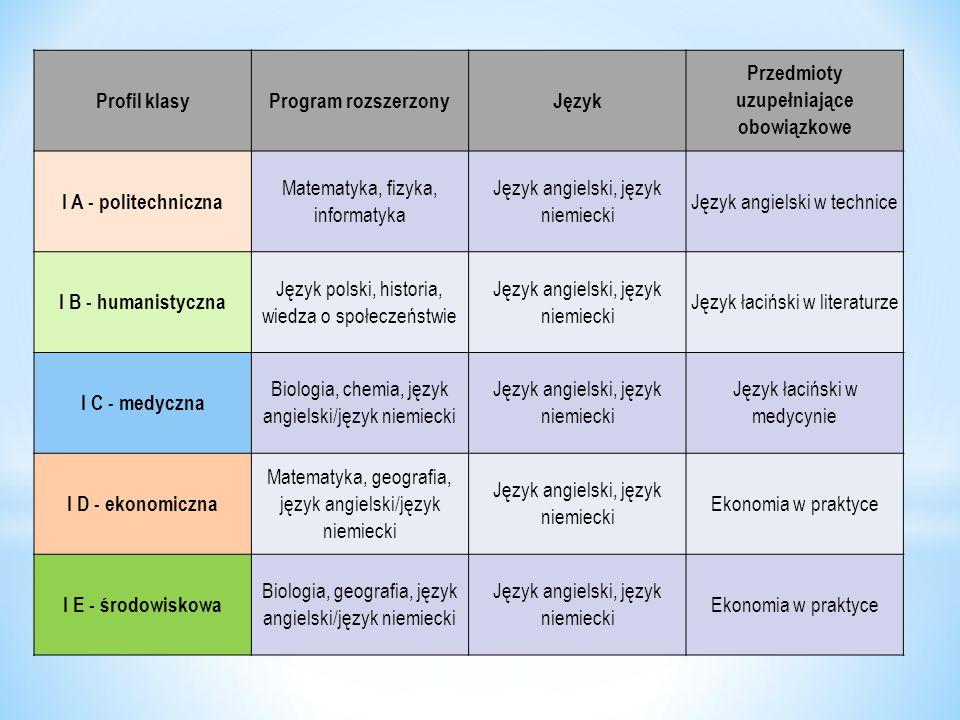 Przedmioty uzupełniające obowiązkowe