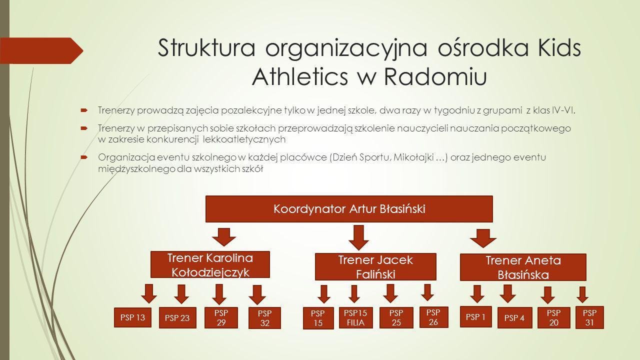 Struktura organizacyjna ośrodka Kids Athletics w Radomiu