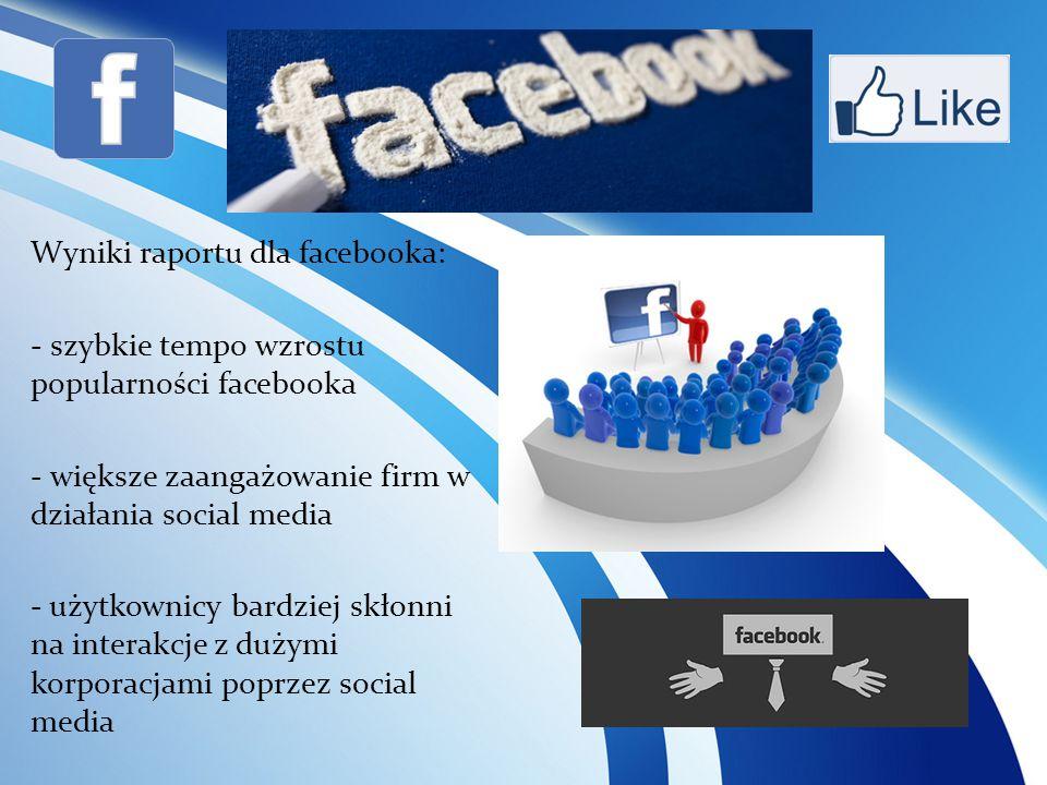 Wyniki raportu dla facebooka: