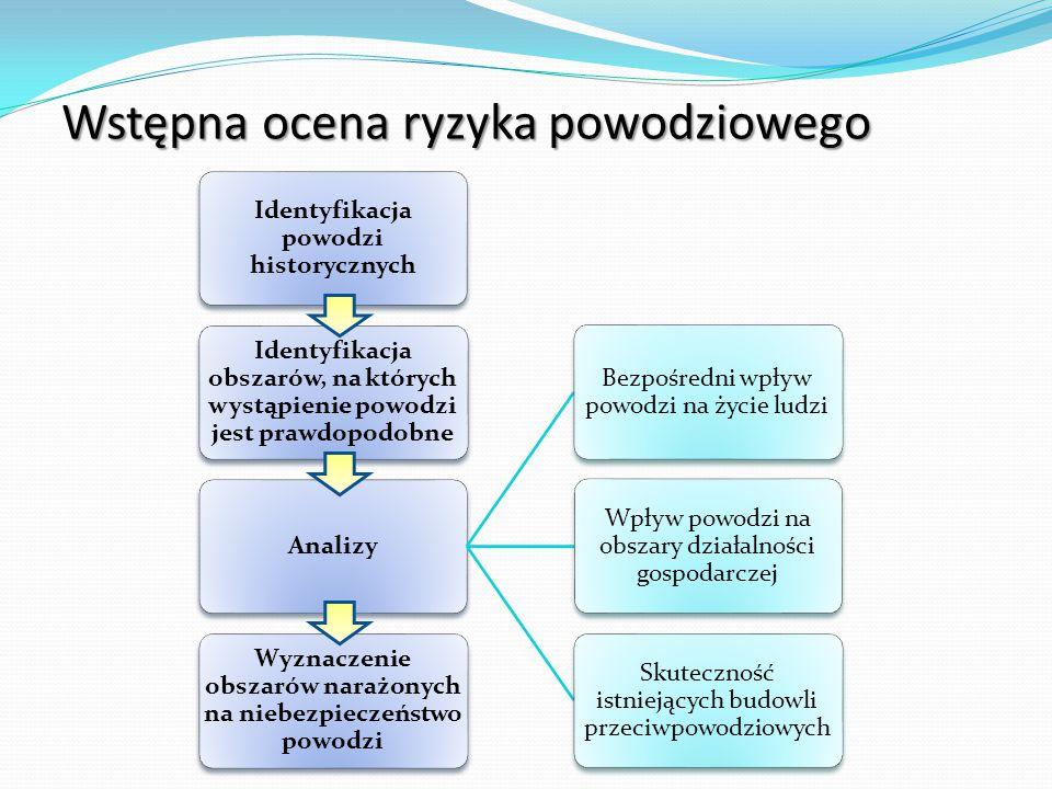 Wstępna ocena ryzyka powodziowego
