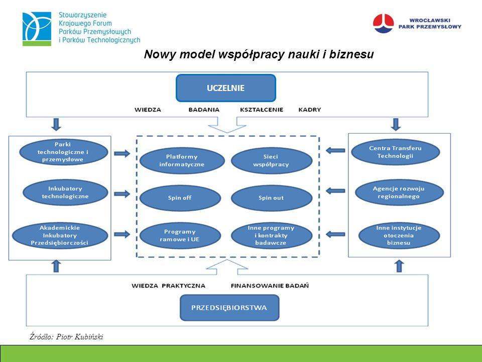 Nowy model współpracy nauki i biznesu