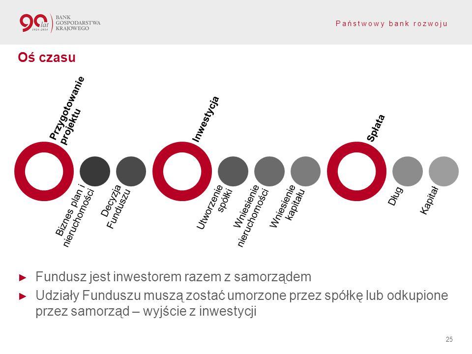 Fundusz jest inwestorem razem z samorządem