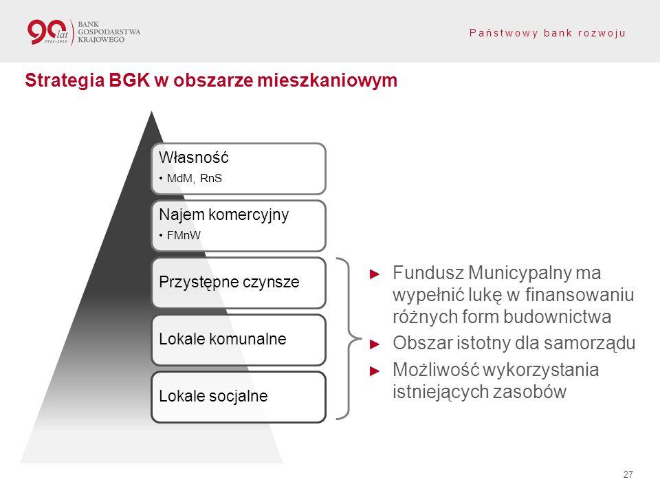 Strategia BGK w obszarze mieszkaniowym