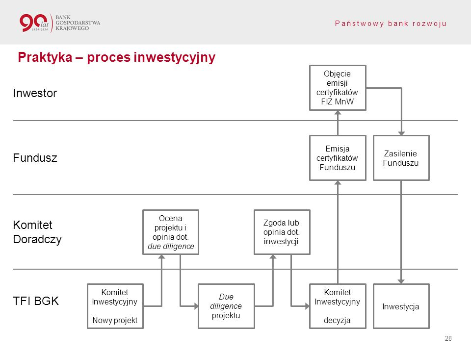 Praktyka – proces inwestycyjny