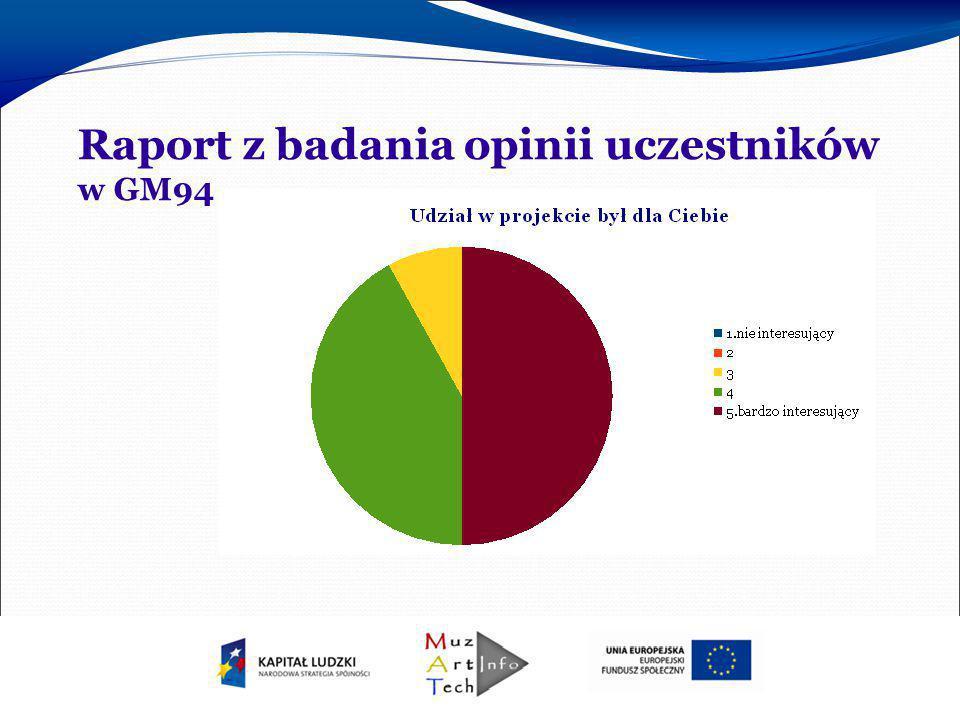 Raport z badania opinii uczestników