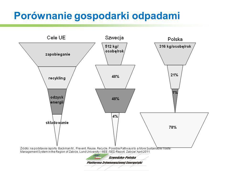 Porównanie gospodarki odpadami