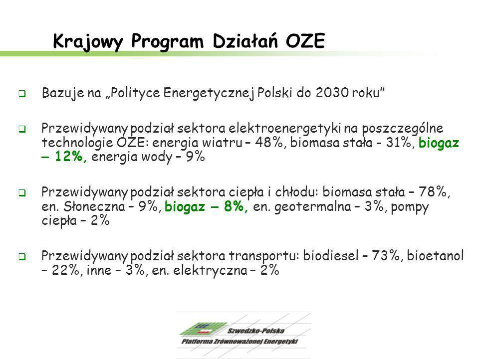 Krajowy Program Działań OZE