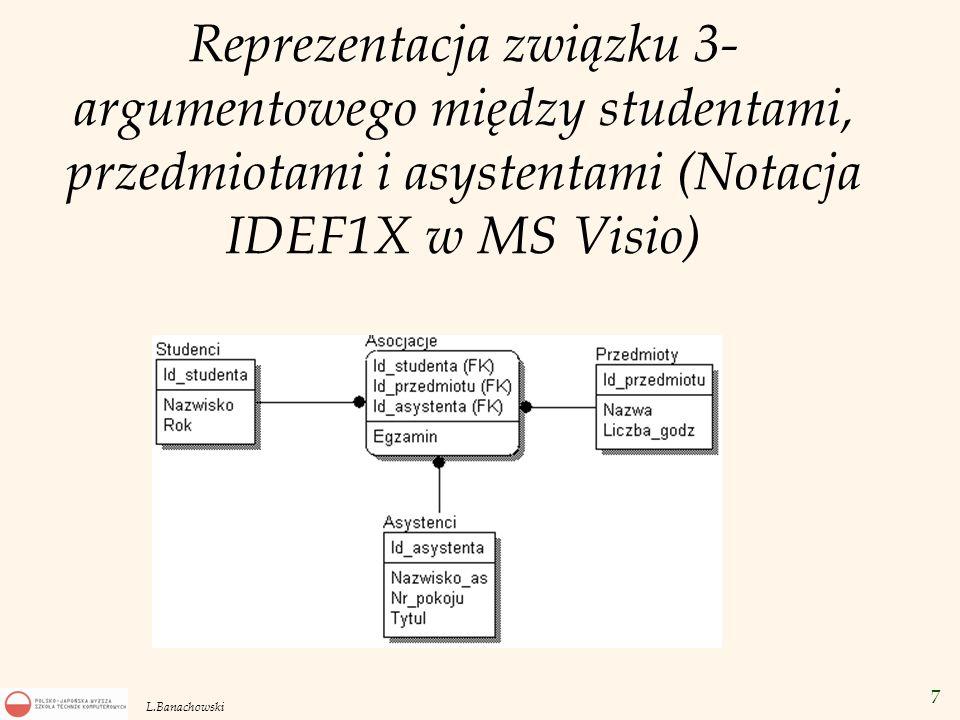 Reprezentacja związku 3-argumentowego między studentami, przedmiotami i asystentami (Notacja IDEF1X w MS Visio)
