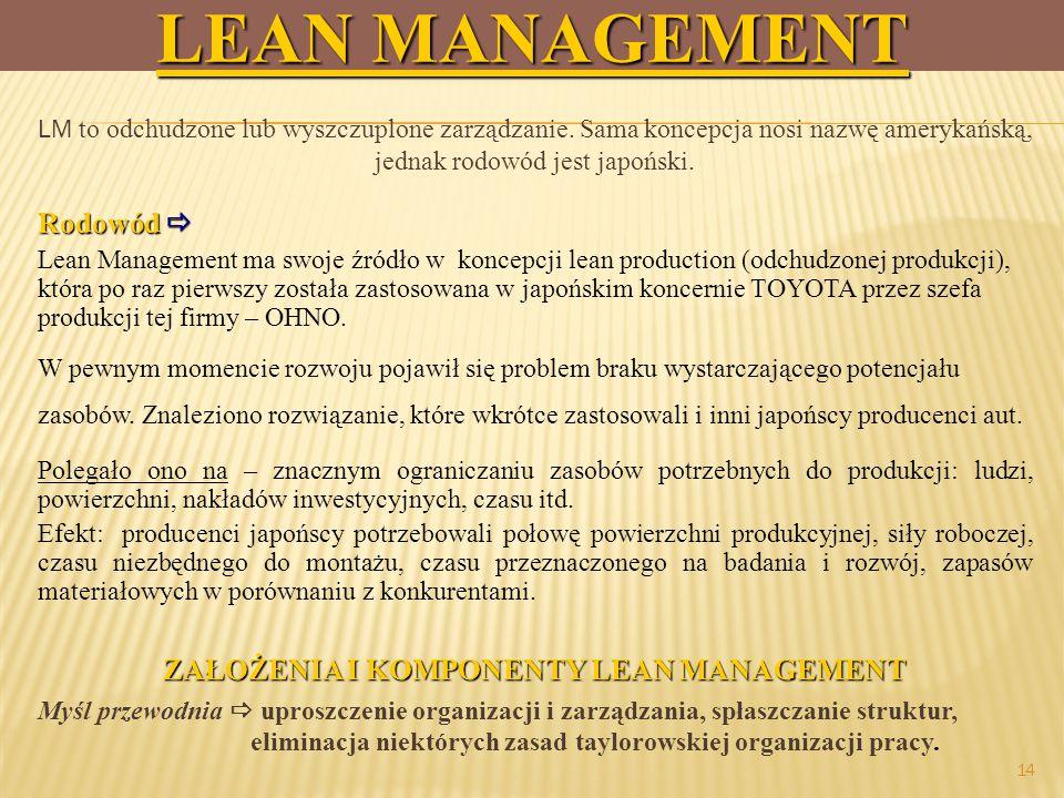 ZAŁOŻENIA I KOMPONENTY LEAN MANAGEMENT