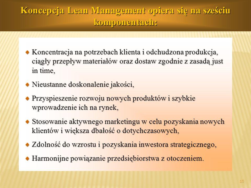 Koncepcja Lean Management opiera się na sześciu komponentach: