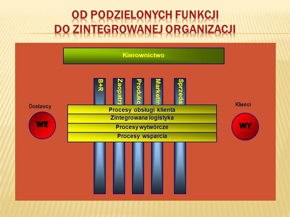 Od podzielonych funkcji do zintegrowanej organizacji