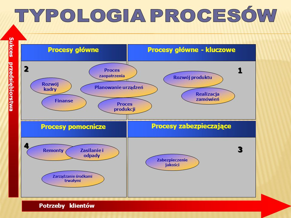 TYPOLOGIA PROCESÓW 2 1 4 3 Procesy główne Procesy główne - kluczowe