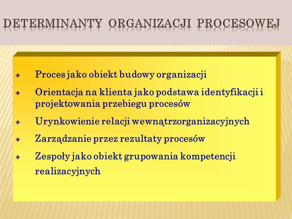 DETERMINANTY ORGANIZACJI PROCESOWEJ