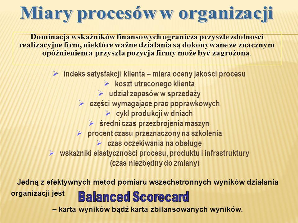 Miary procesów w organizacji
