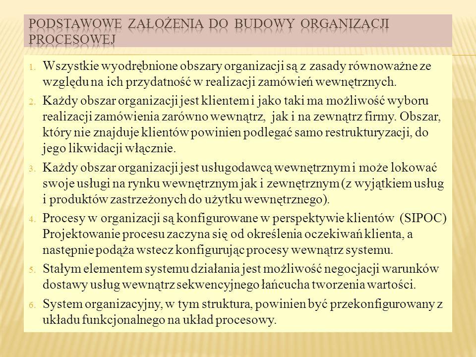 Podstawowe założenia do budowy organizacji procesowej