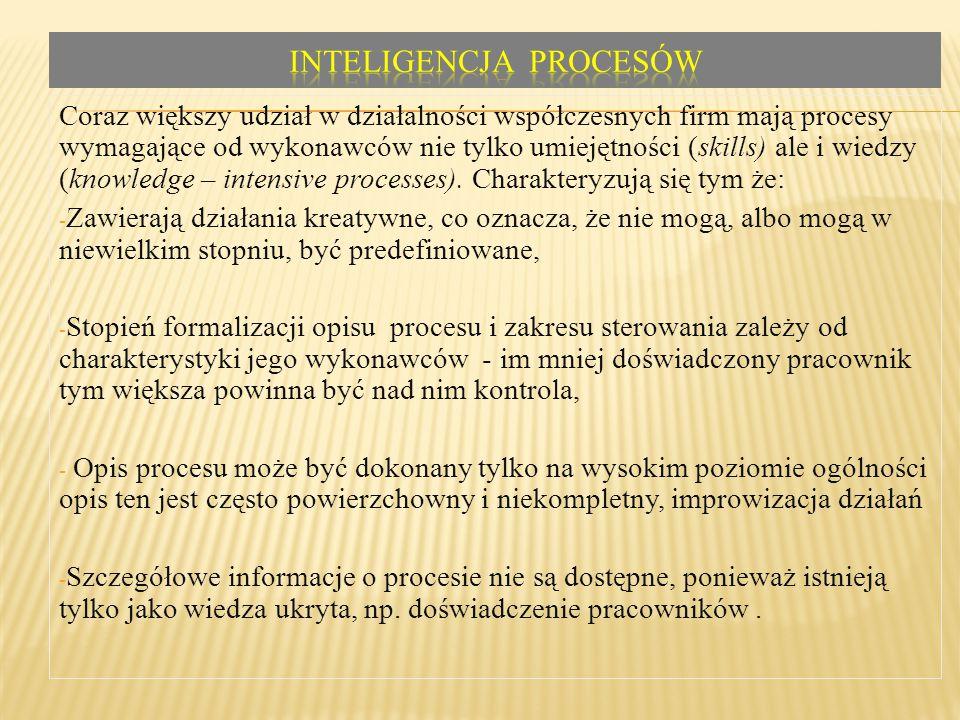 Inteligencja procesów