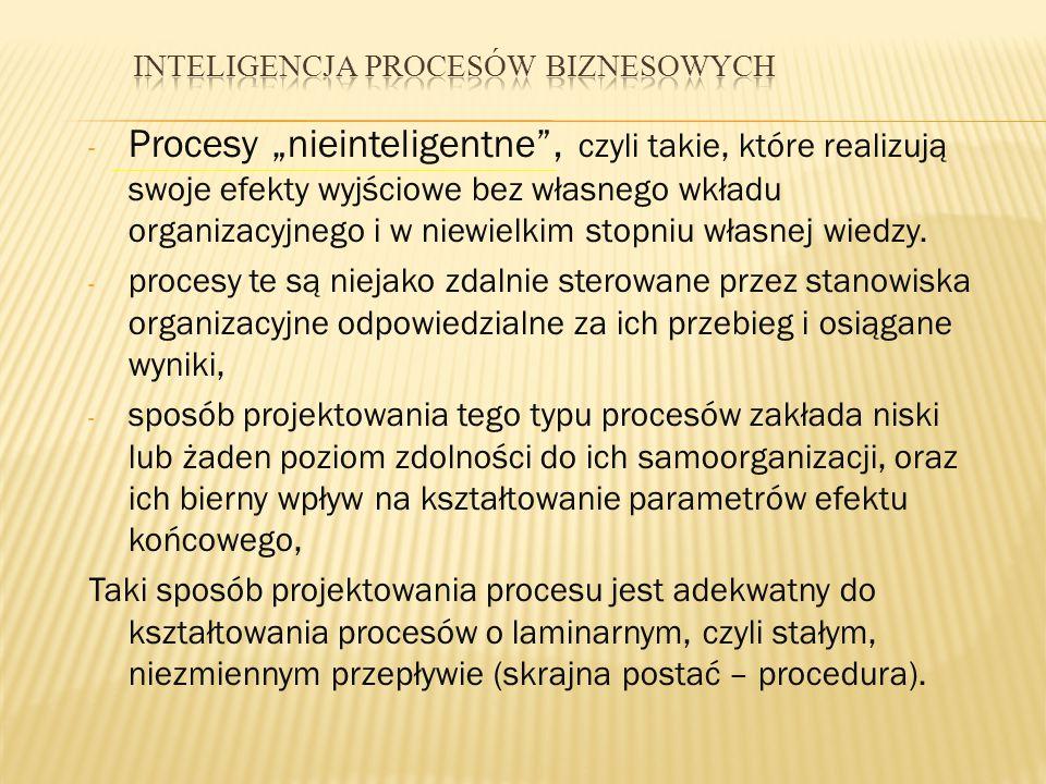 Inteligencja procesów biznesowych