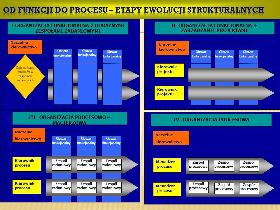 Od funkcji do procesu – etapy ewolucji strukturalnych