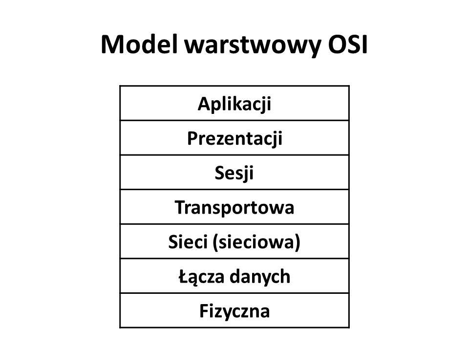 Model warstwowy OSI Aplikacji Prezentacji Sesji Transportowa