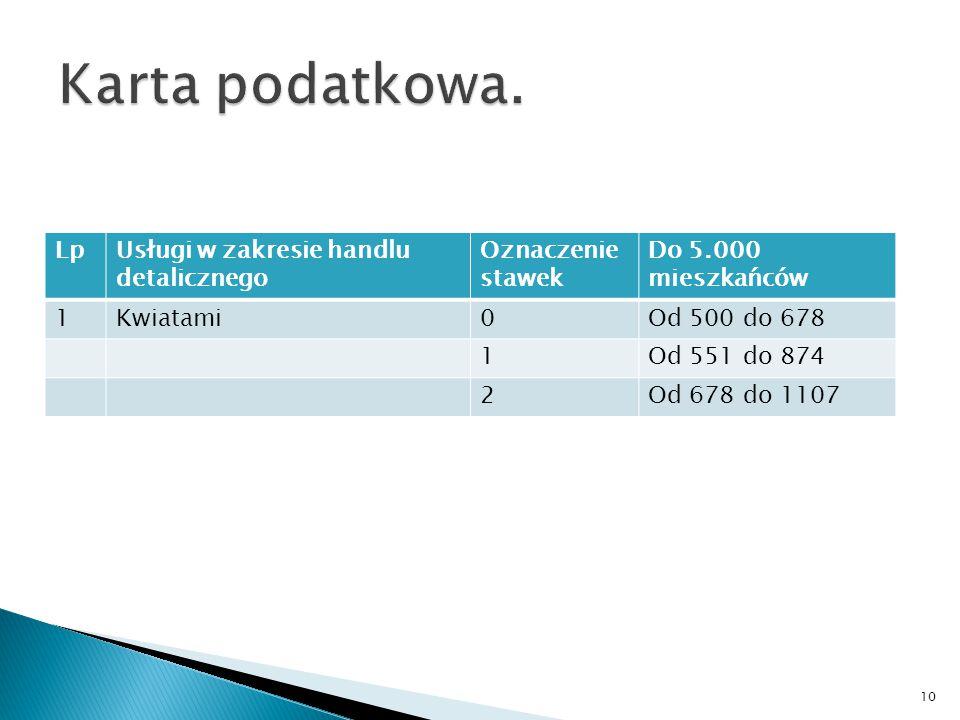 Karta podatkowa. Lp Usługi w zakresie handlu detalicznego