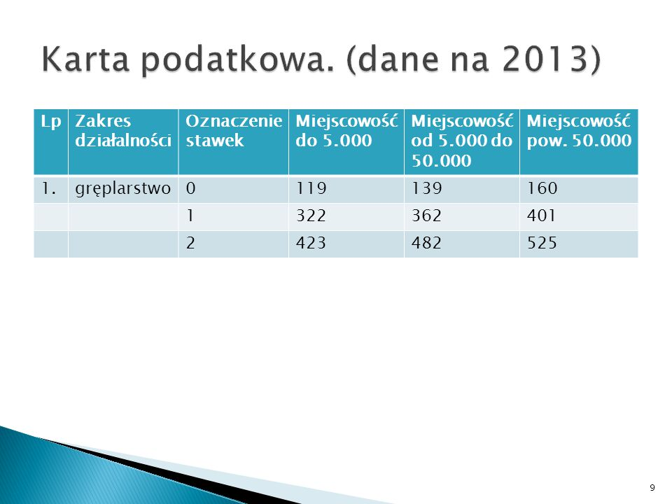 Karta podatkowa. (dane na 2013)