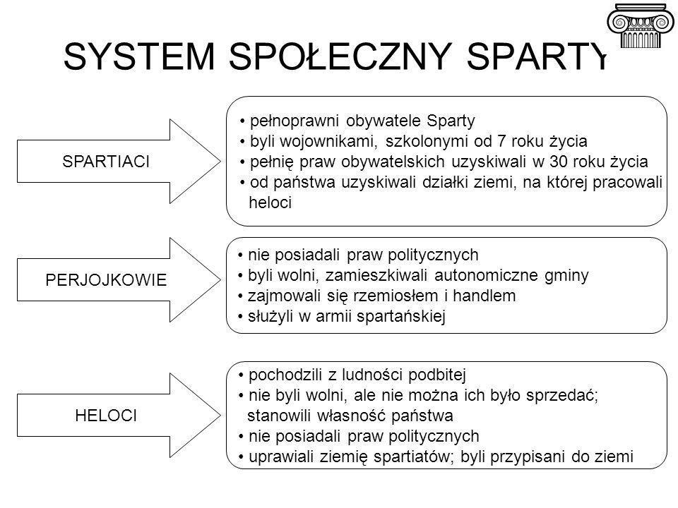 SYSTEM SPOŁECZNY SPARTY