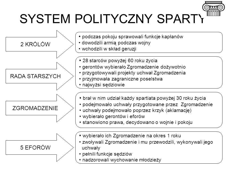 SYSTEM POLITYCZNY SPARTY