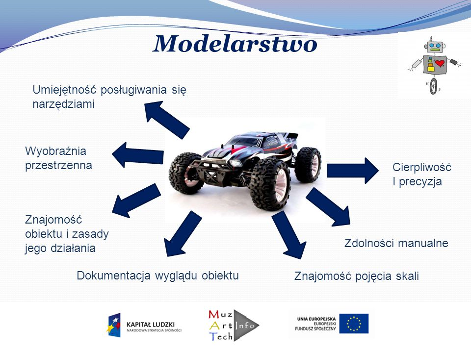 Modelarstwo Umiejętność posługiwania się narzędziami Wyobraźnia