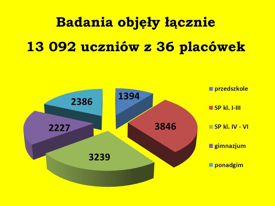 Badania objęły łącznie 13 092 uczniów z 36 placówek